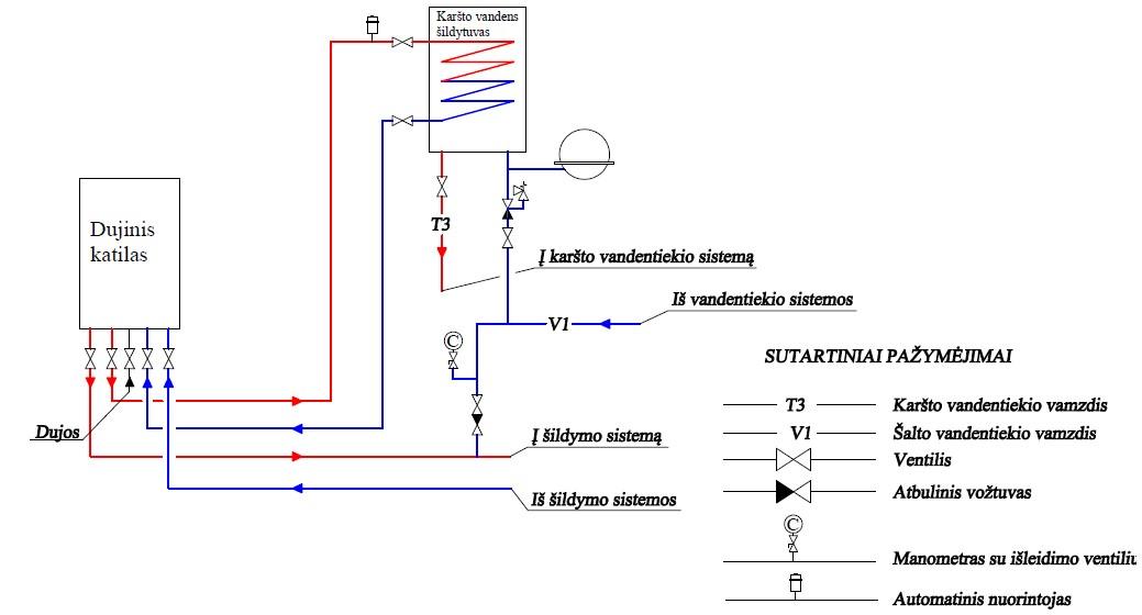 Dujinė katilinė su vandens ruošimu atskirame boileryje
