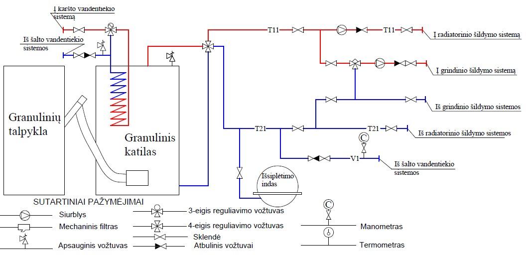 Granulinės katilinės (su karšto vandens ruošimo spirale katile) principinė schema